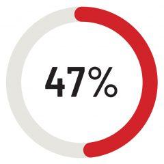 Benessere Urinario - Statistiche